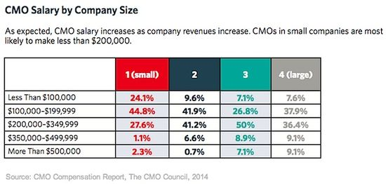 CMO Salary By Company Size - The CMO Compensation Report - The CMO Council