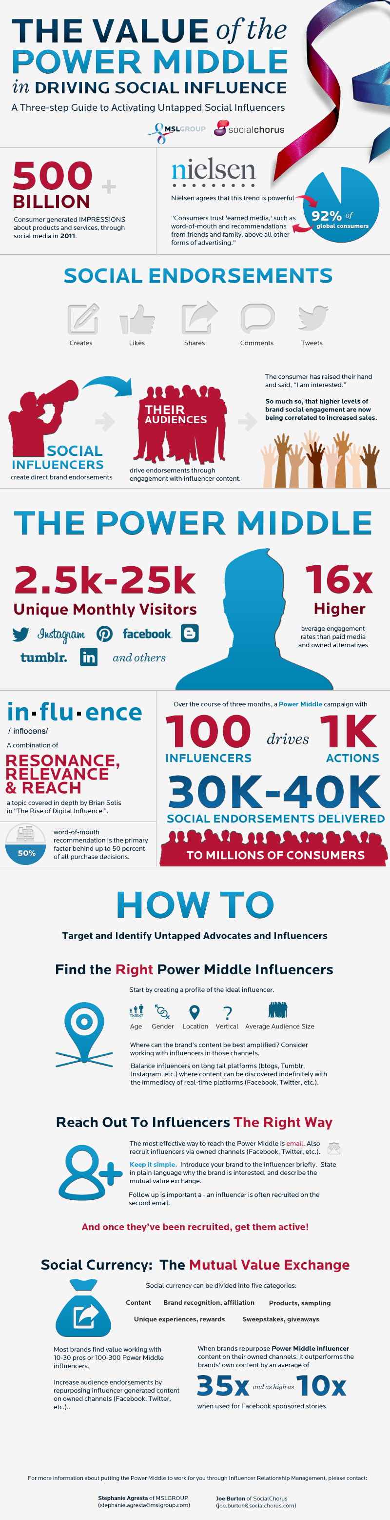 The Value of the Power Middle In Driving Social Influence - Nielsen