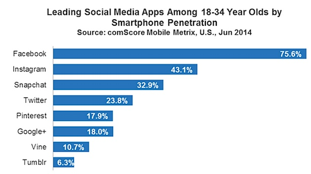 Leading Social Media Apps Among 18-34 Year Olds By Smartphone Penetration - comScore Mobile Matrix for US - June 2014