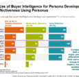 Sources of Buyer Intelligence For Personna Development By Effectiveness Using Personas - B2B Buyers