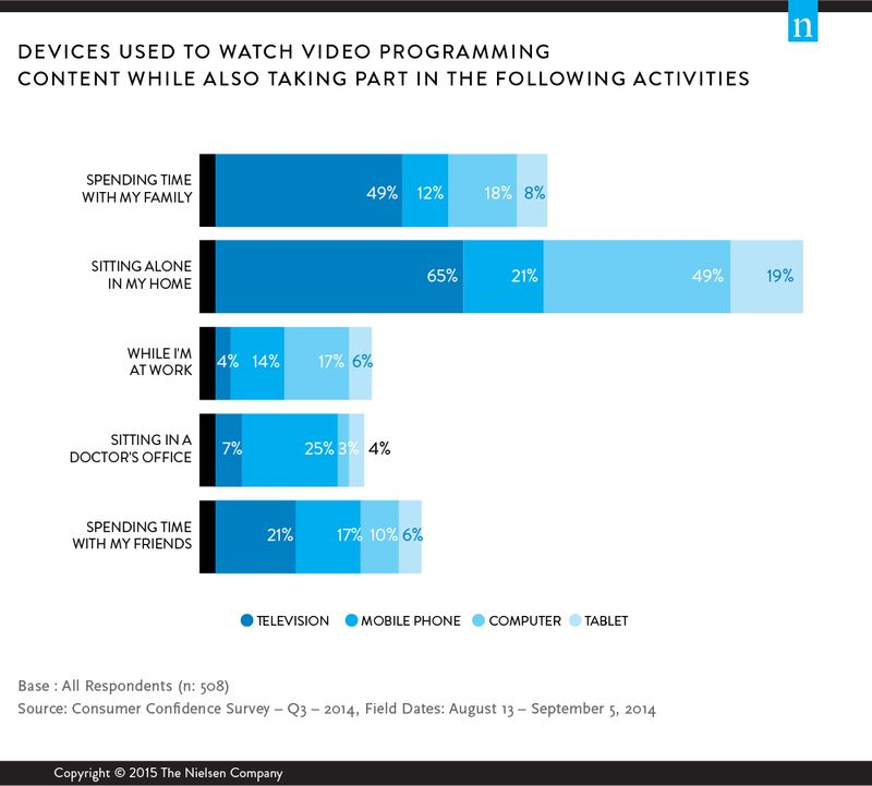 Devices Used To Watch Video Programming Content While Also Taking Part In The Following - Nielsen