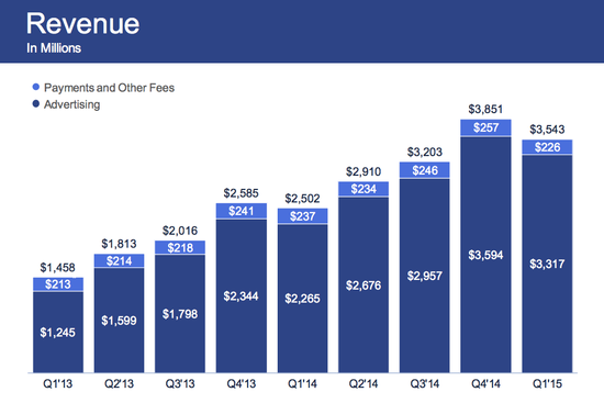 Facebook Revenues - Fees and Other Payments and Advertising In Millions - By Quarter - Q1 2013 through Q1 2015 - Facebook