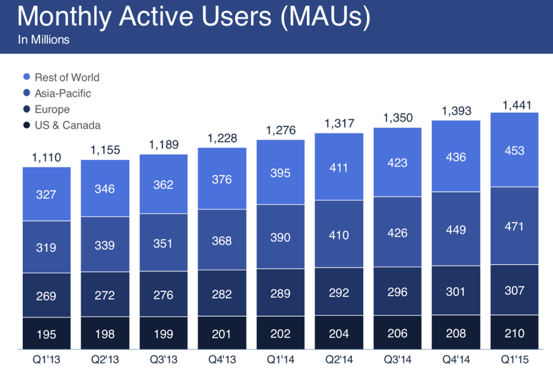 Facebook Monthly Active Users (MAUs) In Millions - By Quarter - Q1 2013 through Q1 2015 - Facebook