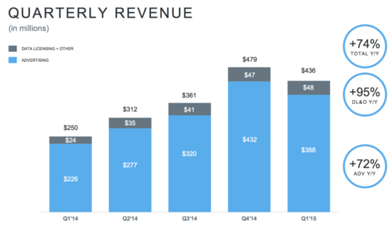 Twitter Quarterly Revenues (In Millions) - Data Licensing and Advertising - Q1 2014 through Q1 2015 - Twitter