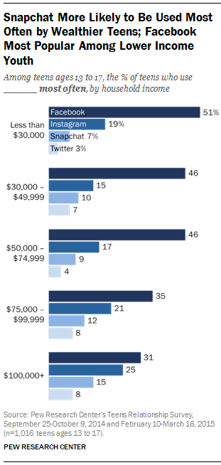 Instagram More Likely To Be Used By Higher Income Teens
