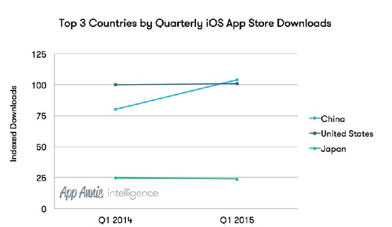 Top 3 Countries by Quarterly iOS App Store Downloads - AppAnnie