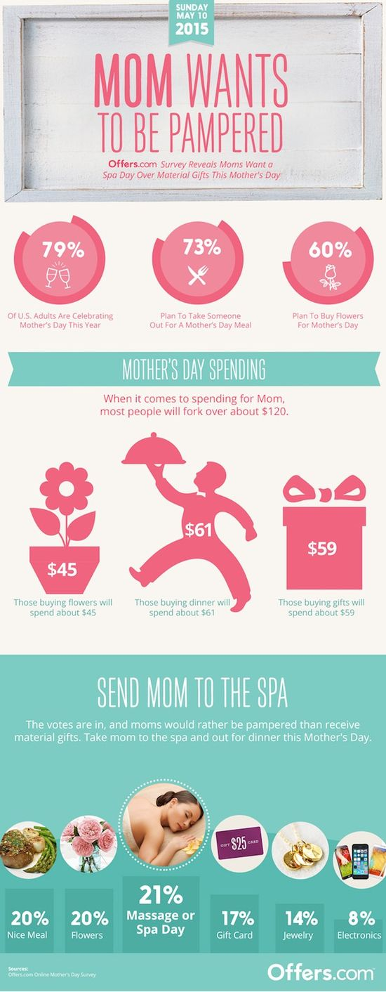 What Mothers Want For Mothers Day