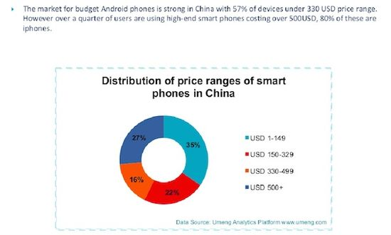 Distribution of Price Ranges of Smartphones in China - Umeng