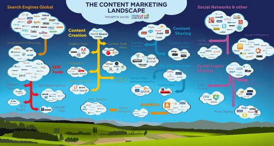 The Content Marketing Landscape