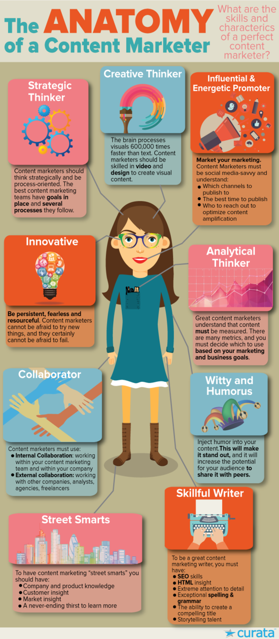 Anatomy-of-a-content-marketer - curata