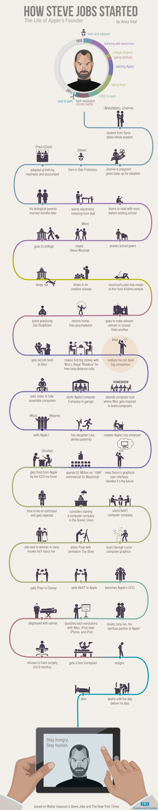 How-steve-jobs-started-infographic