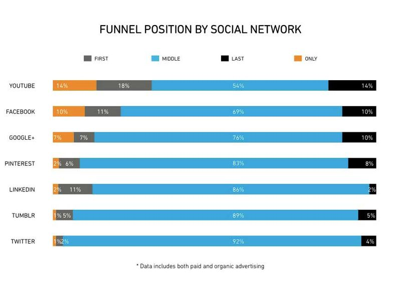 Funnel Position By Social Network