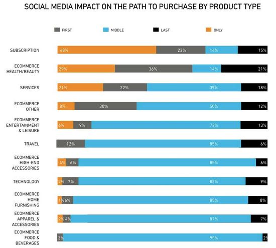 Social Media Impact On The Path To Purchase By Product Type