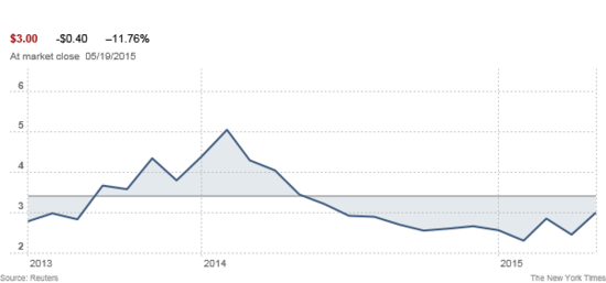 Zynga's stock price over the nearly two-year period since the hiring of former CEO Don Mattrick on July 1, 2013