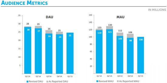 Zynga Audience Metrics by Quarter - Q1 2014 through Q1 2015
