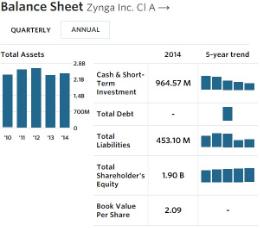 Zynga - Balance Sheet - FY 12-31-14