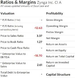 Zynga - Ratios & Margns - FY 12-31-14