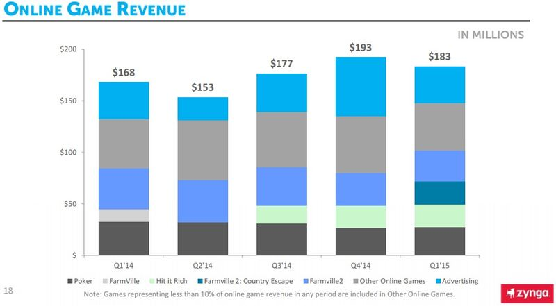 Zynga - Online Game Revenue by Key Games and Advertising - By Quarter - Q1 2014 Through Q1 2015