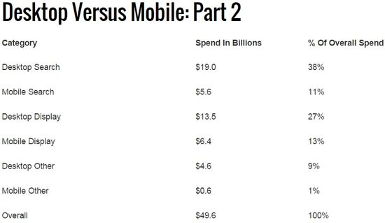 Desktop vs Mobile Ad Spend No 2 - Yr Ending 2014 - IAB