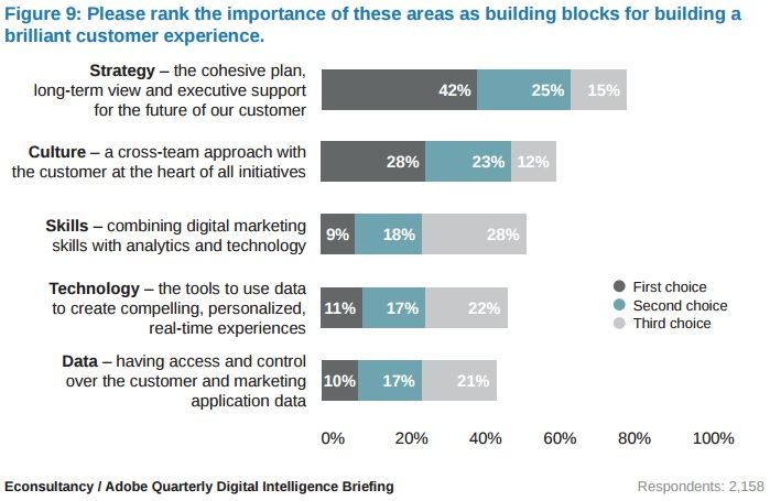 Please rank these areas as buildings blocks for a successful customer experience culture