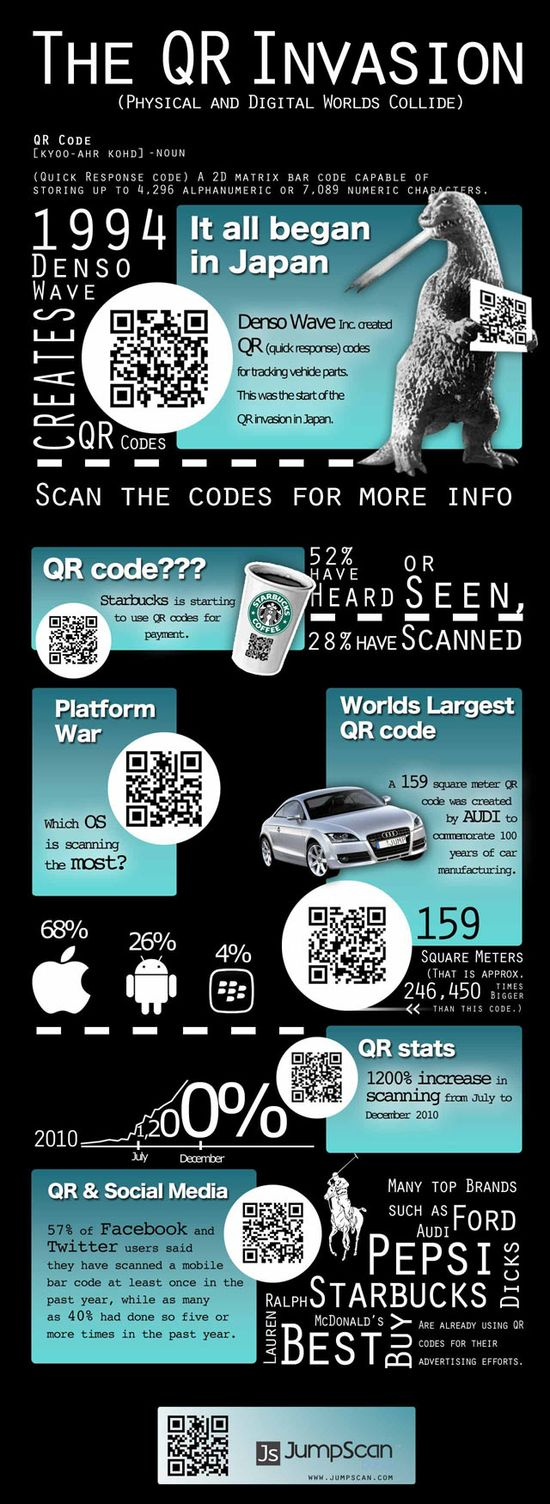The QR Code Invasion