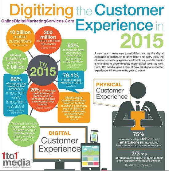 Digitizing The Customer Experience in 2015 Infographic - Online Digital Marketing Services - 2015