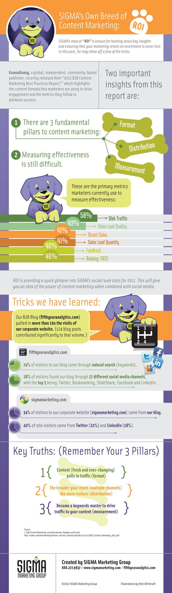 SIGMA_Content Marketing ROI_Infographic