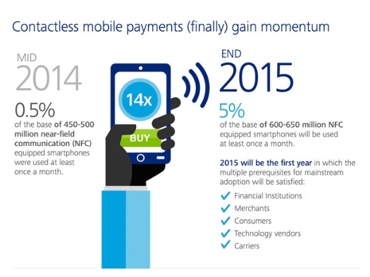 Contactless mobile payments (finally) gain momentum - CIO