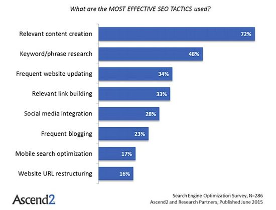 What are the most effective SEO tactics used