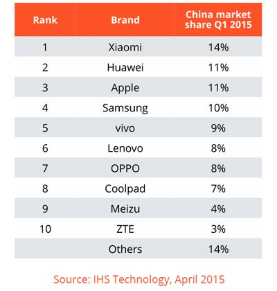 China-smartphone-market-share-Units Sold-Q1-2015