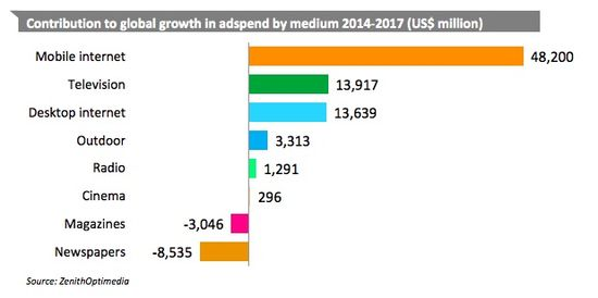 Contributors-to-global-growth-in-adspend-by-medium - zenithoptimedia