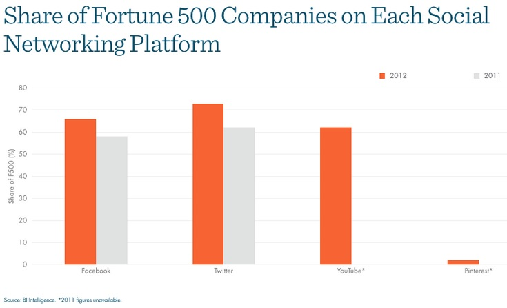 Share of Fortune 500 Companies on Each Social Network
