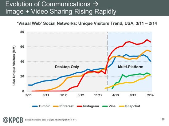 'Visual Web' Social Networks -- Unique Visitors Trend, USA, 3-11 to 2-14-14 - Comscore State of Advertising Q1 2014