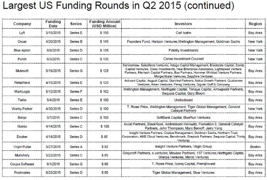 US Largest Funding Rounds for Q2 2015 2