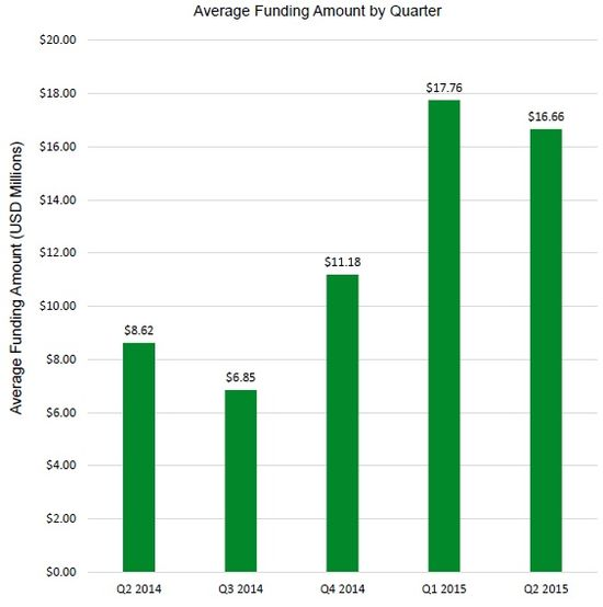 US Average Funding Amount By Quarter - Q2 2014 Through Q2 2015