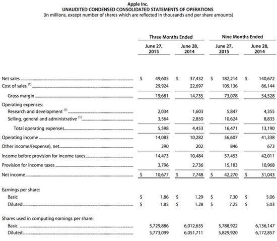 Apple Inc - Unaudited Condensed Consolidated Statements of Operations - Quarters Ending and Nine Months Ending June 30, 2015 - Apple