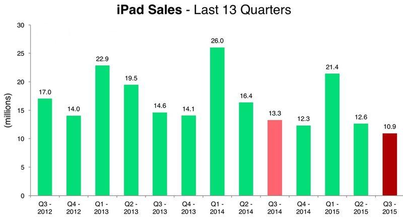 Apple - iPad Unit Sales by Quarter in Millions - Q3 2012 Through Q3 2015 - Apple