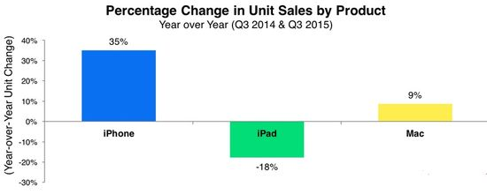 Apple - Percentage Change in Product Unit Sales - Q3 2015 vs Q3 2014 - Apple