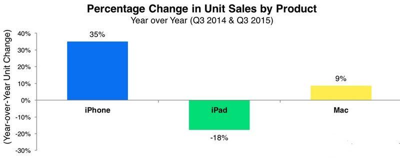 Apple - Percentage Change in Product Unit Sales - Q3 2015 vs Q3 2014 - Apple