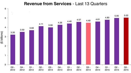 Apple - Revenues From Services by Quarter in Billions - Q3 2012 Through Q3 2015 - Apple