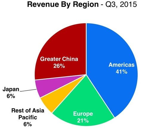 Apple - Revenue By Region in Percentage - Q3 2015 - Apple