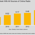 Average Time Spent Lisating To Internet Radio From All Sources of Radio - Triton and Edison - 2014