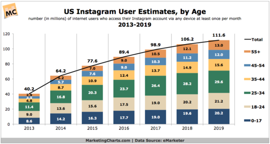 US-Instagram-User-Estimates-by-Age-2013-2019-eMarketer