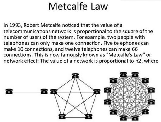 Metcalfe's Law of Network Effects