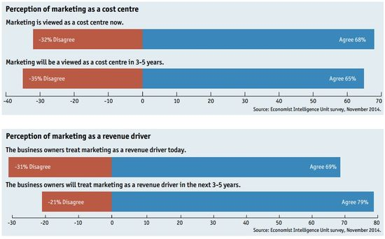 Perception of Marketing As A Cost Center and As A Revenue Driver