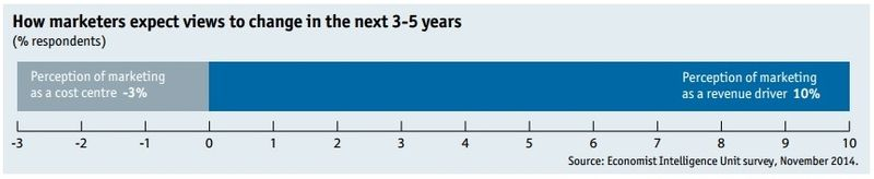 How marketers expect views to change over the next 3 to 5 years