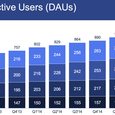 Facebook - Daily Active Users (DAUs) By Geographic Area in Millions by Quarter - Q2 2013 Through Q2 2015 - TechCrunch
