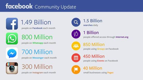 Facebook Traffic Stats - Q2 2015