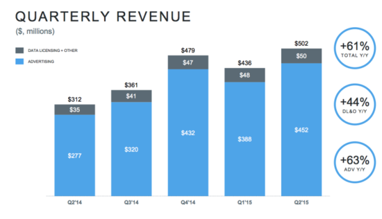 Twitter Revenues by Quarter - Q2 2014 Through Q2 2015 - Twitter