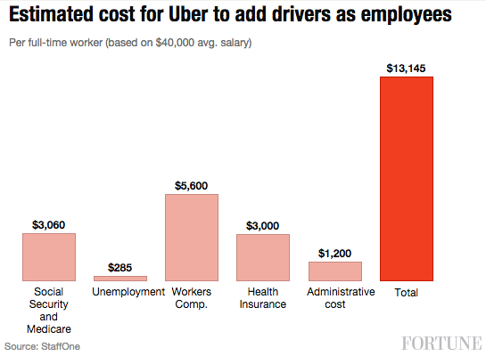 Estimated cost for Uber to add drivers as employees